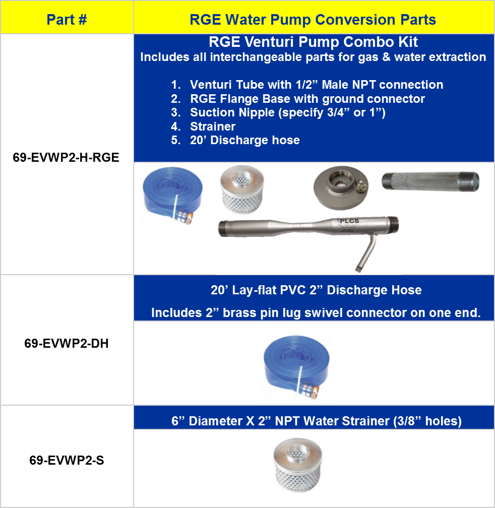 RGE Conversion Kit