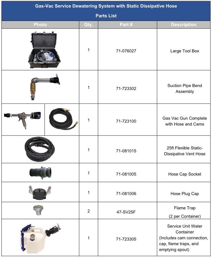 Gas vac service Parts List_1